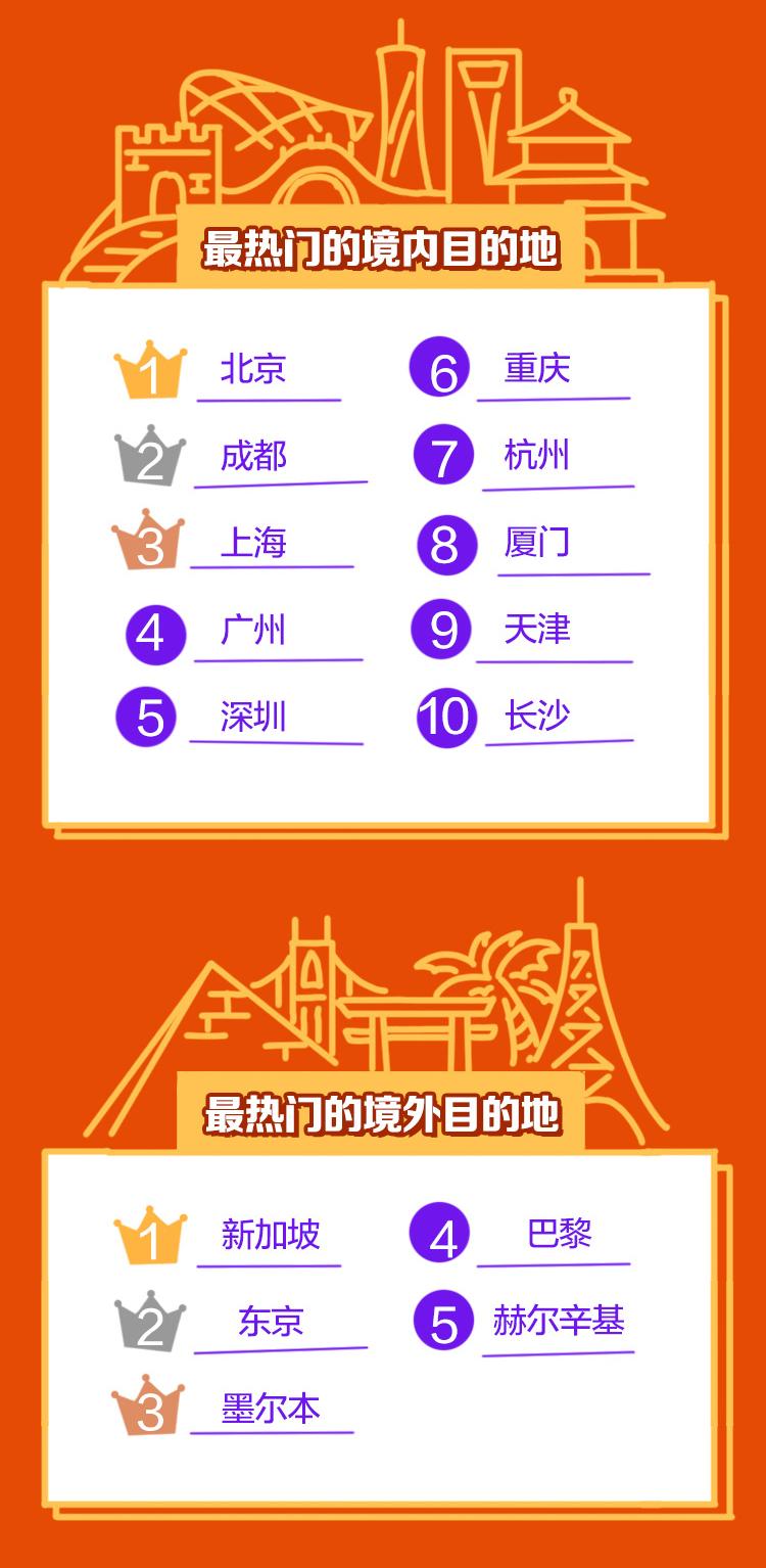 """中国旅游动静网:上海迪士尼乐园成为""""大孩子""""和""""小朋侪""""们的"""