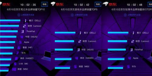 京东618第15日:DingDong蝉联音箱榜首,国产品牌实力再现