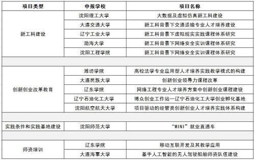 中嘉博众集团--教育部2018年第一批产学合作协同育人项目立项名单公示